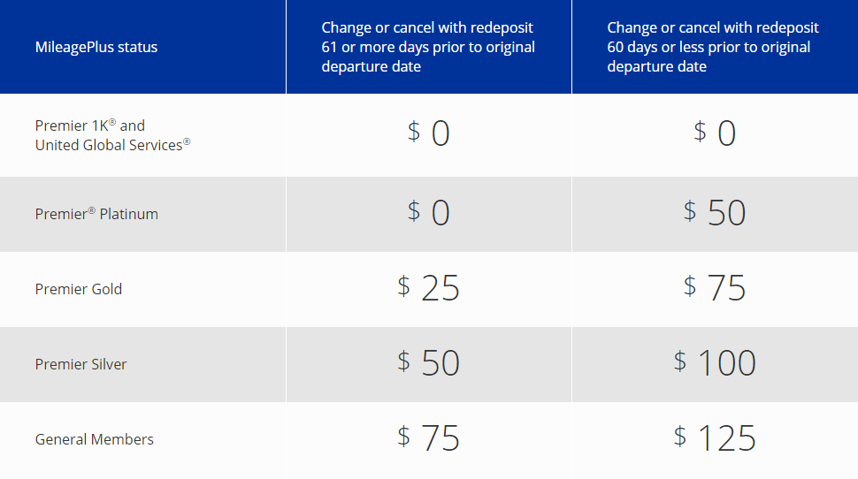 united mileageplus program updates fees
